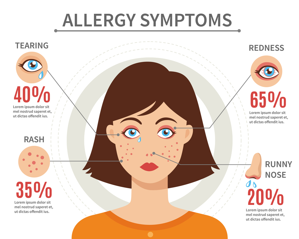 Allergy Types, Causes and Ayurvedic Treatments